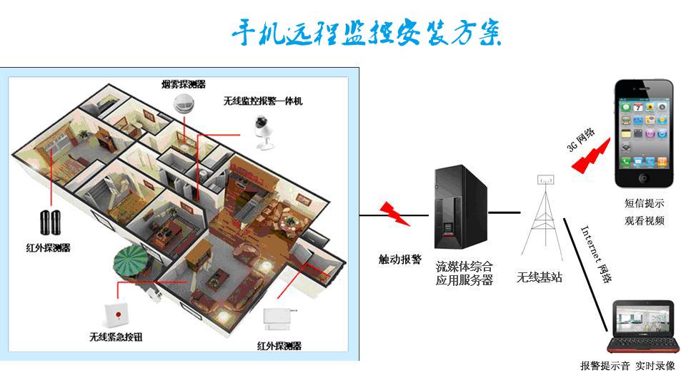 前端的监控摄像机端是通过有线或无线的方式连接到互
