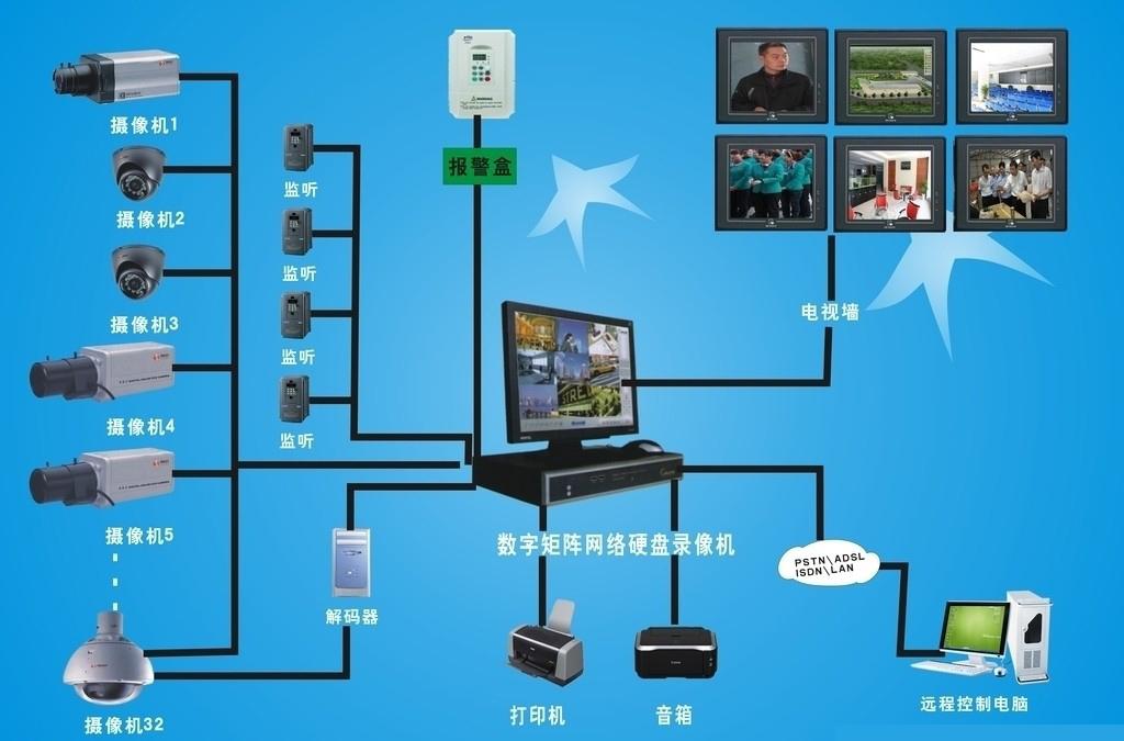 视频监控技术系统图