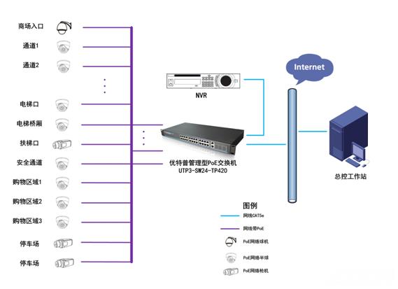 小型連鎖商超高清視頻監控工程