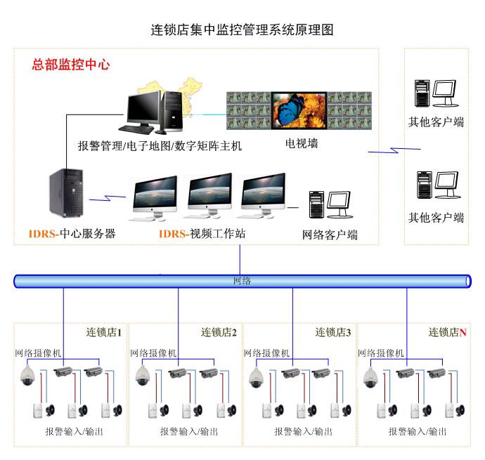 智能安防餐饮行业视频监控工程方案