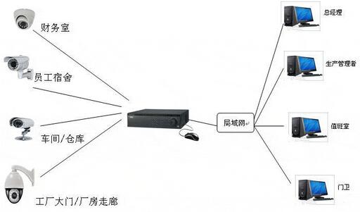 小型工厂视频监控系统
