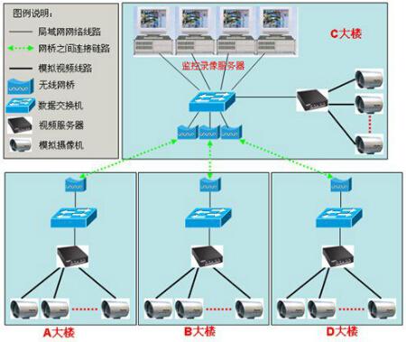 工廠監控模擬系統架構及說明