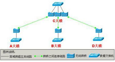 網絡視頻傳輸系統設計