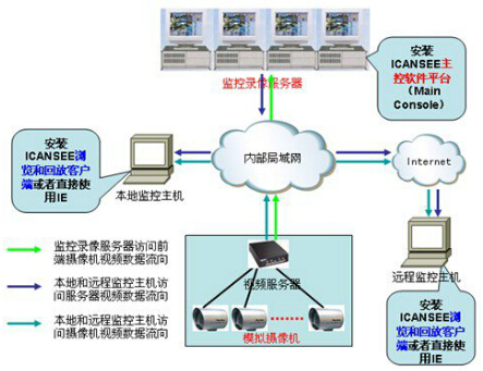 本地及遠程用戶顯示和回放錄像的實現