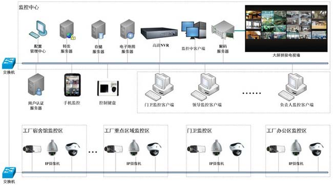 大型工厂厂区监控系统