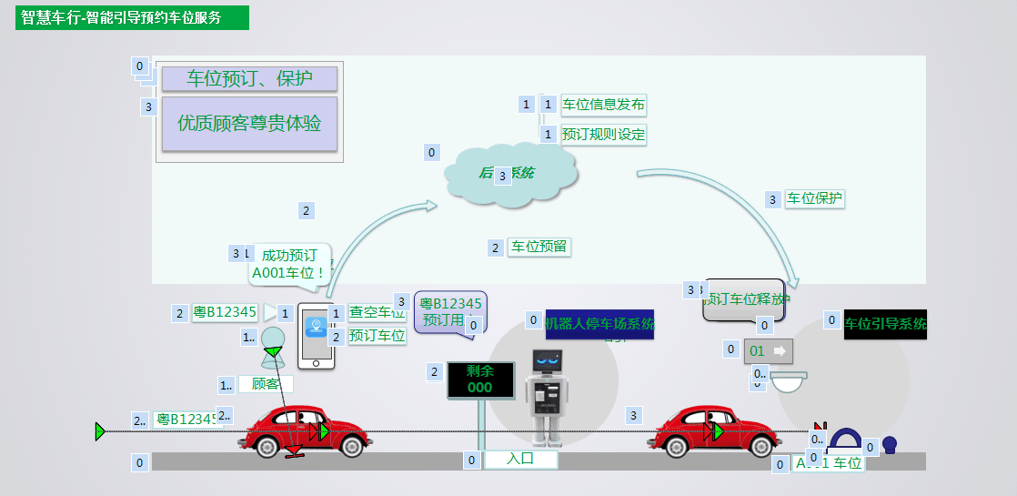 智慧车行-智能引导预约车位服务